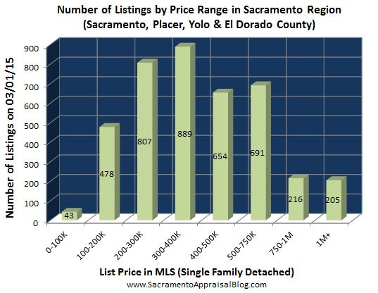 number of listings in Placer Sacramento Yolo El Dorado county - by home appraiser blog