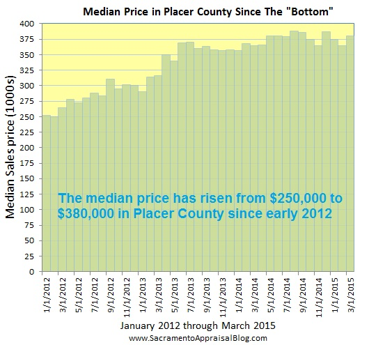Placer County median price since 2012 - by home appraiser blog