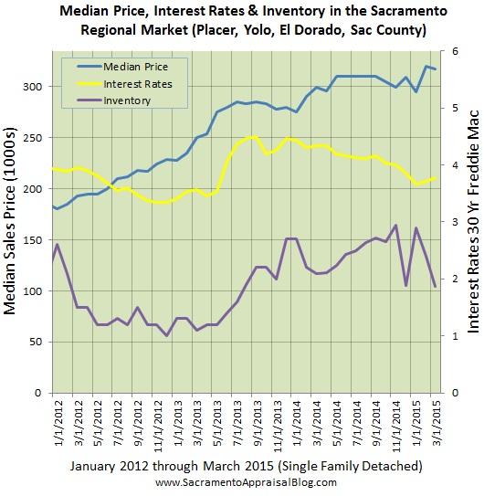 interest rates inventory median price in sacramento regional market by sacramento appraisal blog