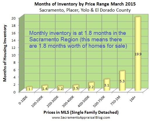 months of housing inventory in region by sacramento appraisal blog