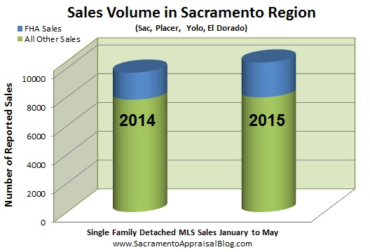 fha and other sales in sacramento placer yolo el dorado county
