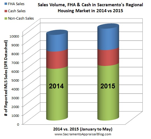volume cash and conventional in region by sacramento appraisal blog