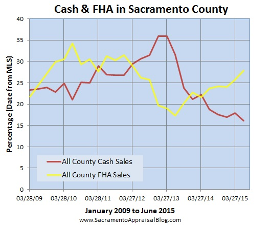 cash and fha under since 2009 - sacramento appraisal blog