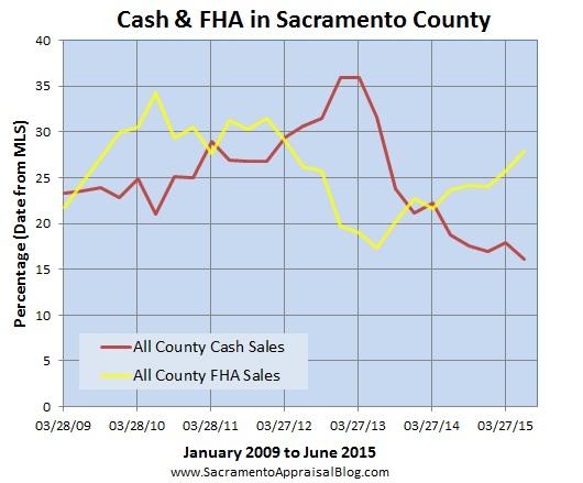 cash and fha under since 2009 - sacramento appraisal blog