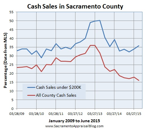cash sales - sacramento appraisal blog