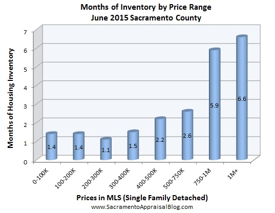 inventory - June 2015 - by home appraiser blog