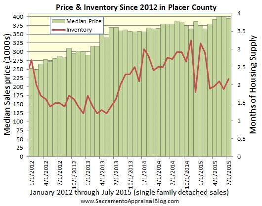 Placer County median price and inventory - by home appraiser blog