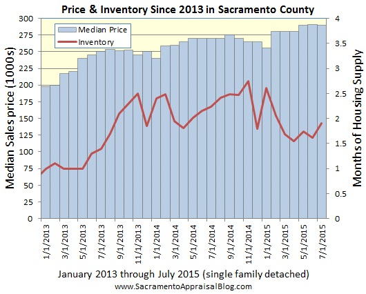 median price and inventory since jan 2013 - by sacramento appraisal blog