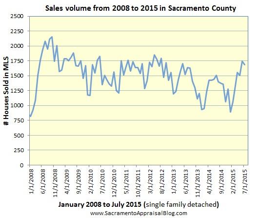 sales volume through june 2015 in sacramento county