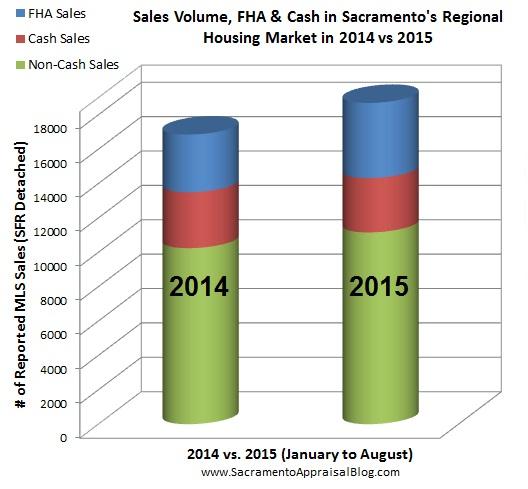 breakdown of sales in sacramento placer yolo el dorado county
