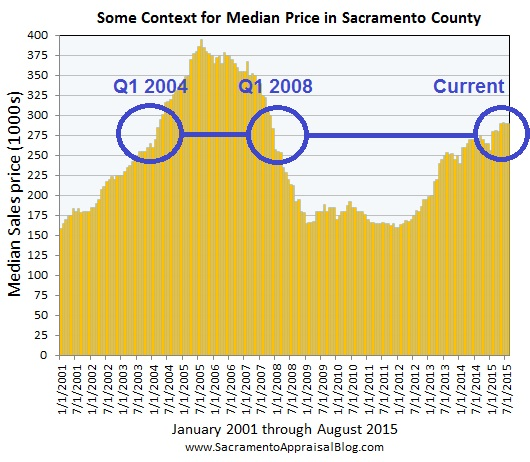 context for median price - by sacramento appraisal blog