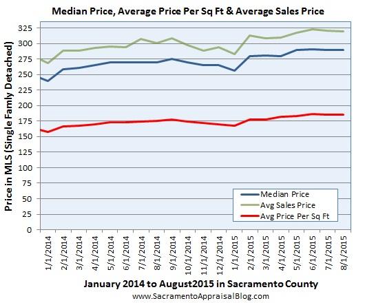 price metrics since 2014 in sacramento county