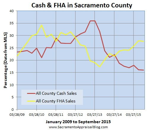 FHA and cash trends in Sacramento 3