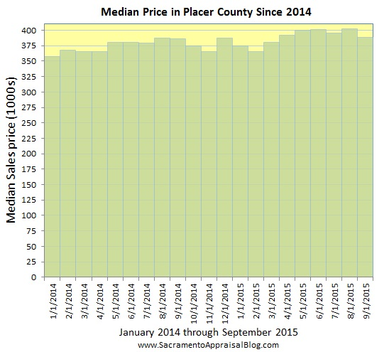 Placer County median price since 2014 - part 2 - by home appraiser blog