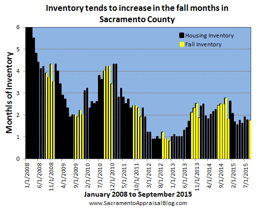 seasonal market in sacramento county inventory 2