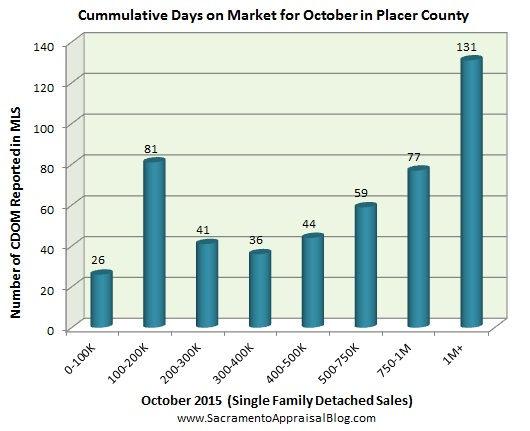 days on market in placer county by sacramento appraisal blog