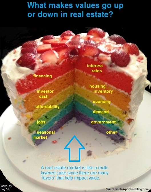multi-layered-cake-analogy-cake-by-Joy-Yip-text-by-Sacramento-Appraisal-Blog-yellow-text