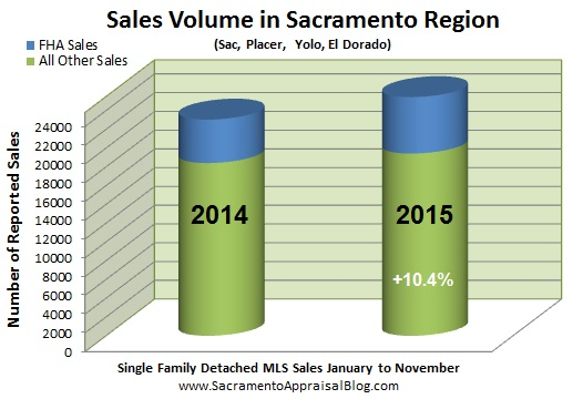 prices in sacramento region - FHA and conventional - by appraiser blog