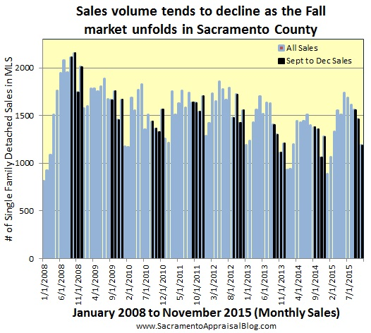 seasonal market in sacramento county sales volume 2