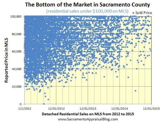 bottom of market