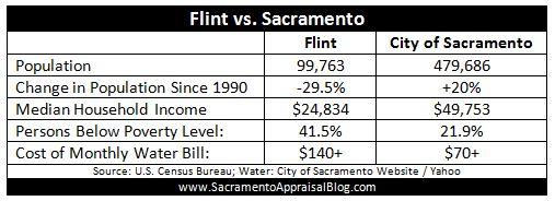 flint vs sacramento