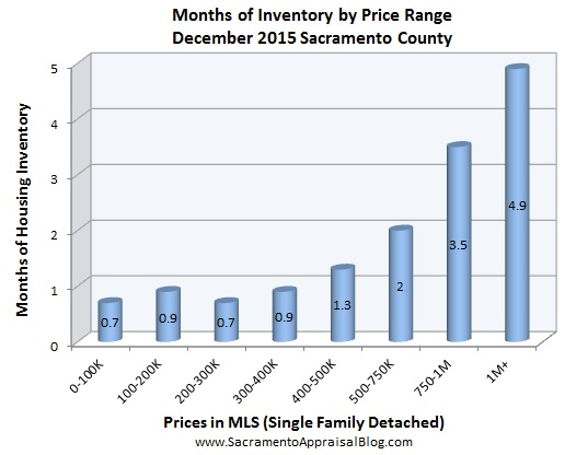 inventory - December 2015 - by home appraiser blog