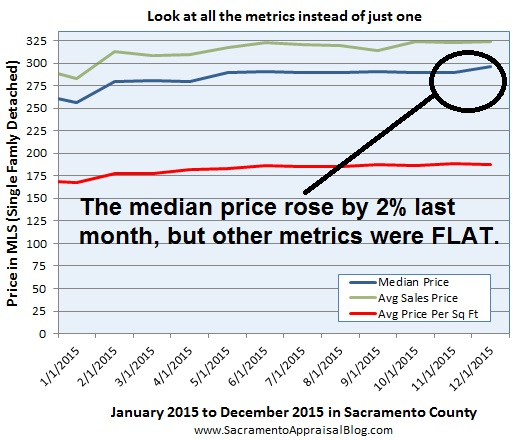 price metrics since 2014 in sacramento county - look at all