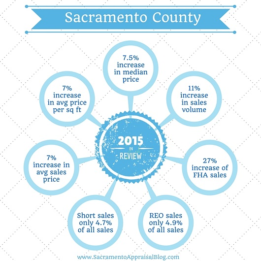 year in review - sacramento real estate market - 2015