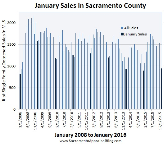 January market in Sacramento real estate - by sac appraisal blog - since 2008