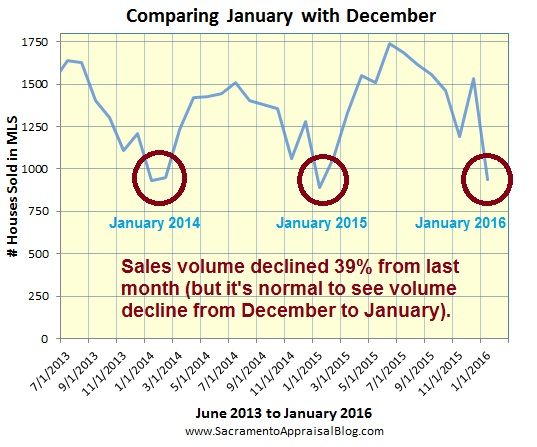 sales volume in January