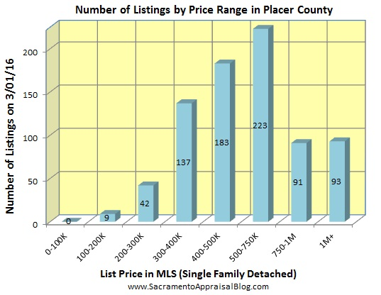 number of listings in PLACER county - January 2016