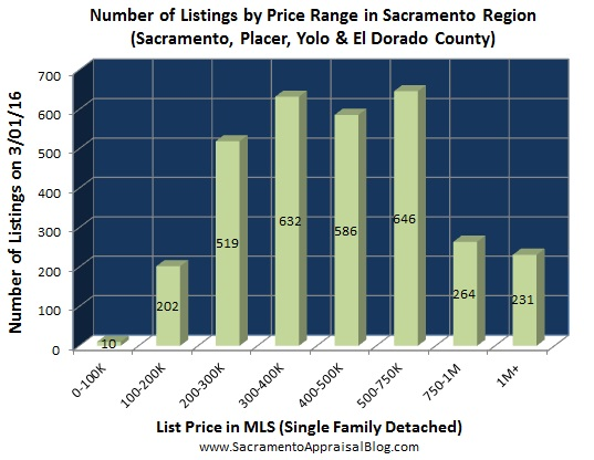 number of listings in sacramento regional market