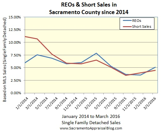 REO and short sale trends - sac appraisal blog 3