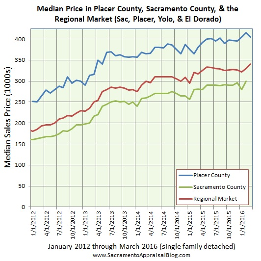 Regional market median price - by home appraiser blog