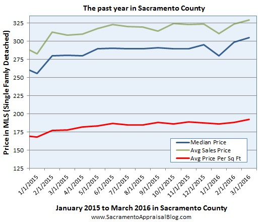 price metrics since 2015 in sacramento county - look at all 2