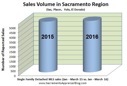 sales volume 2015 vs 2016 in sacramento placer yolo el dorado county
