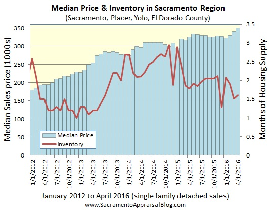 median price and inventory in sacramento regional market