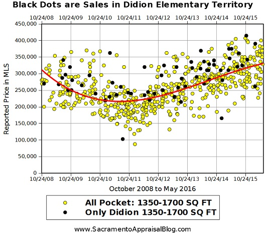 Pocket and Didion Market Trends - by Sacramento Appraisal Blog 2