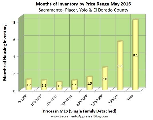 Regional Inventory - by Sacramento regional appraisal blog