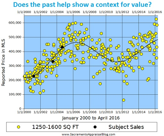 context for value with graphing - by sacramento appraisal blog