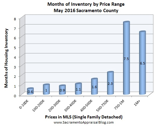 inventory - May 2016 - by home appraiser blog