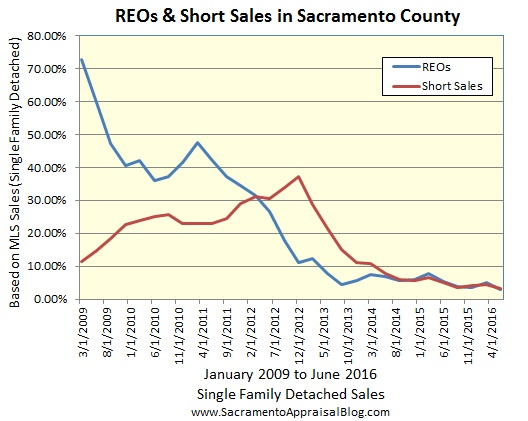 REOs and Short Sales in Sacramento - 1
