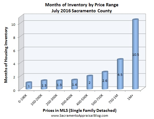 inventory - July 2016 - by home appraiser blog