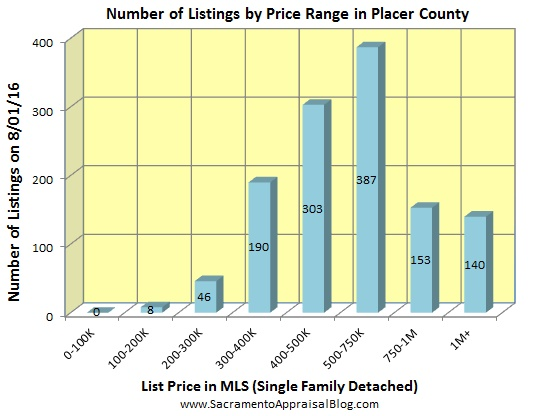 number of listings in PLACER county - 2016