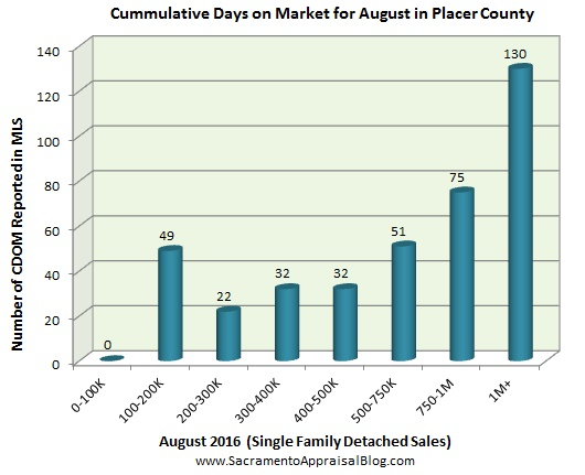 days-on-market-in-placer-county-by-sacramento-appraisal-blog