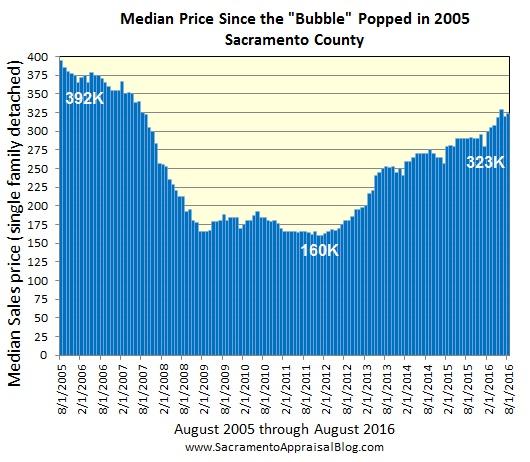 median-price-context-in-sacramento-county