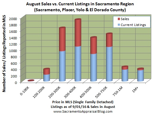 number-of-listings-in-placer-yolo-el-dorado-sacramento-by-home-appraiser-blog