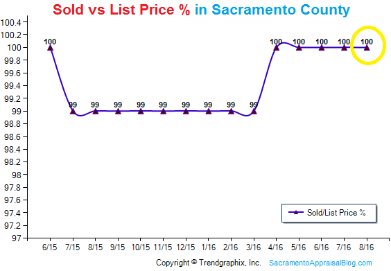 sold-vs-list-price-percentage-in-sacramento-county