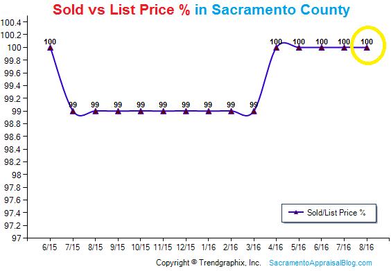 sold-vs-list-price-percentage-in-sacramento-county