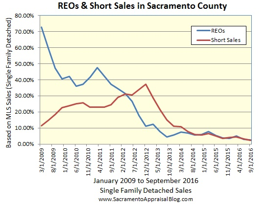 distressed-sales-since-2009-in-sacramento-county